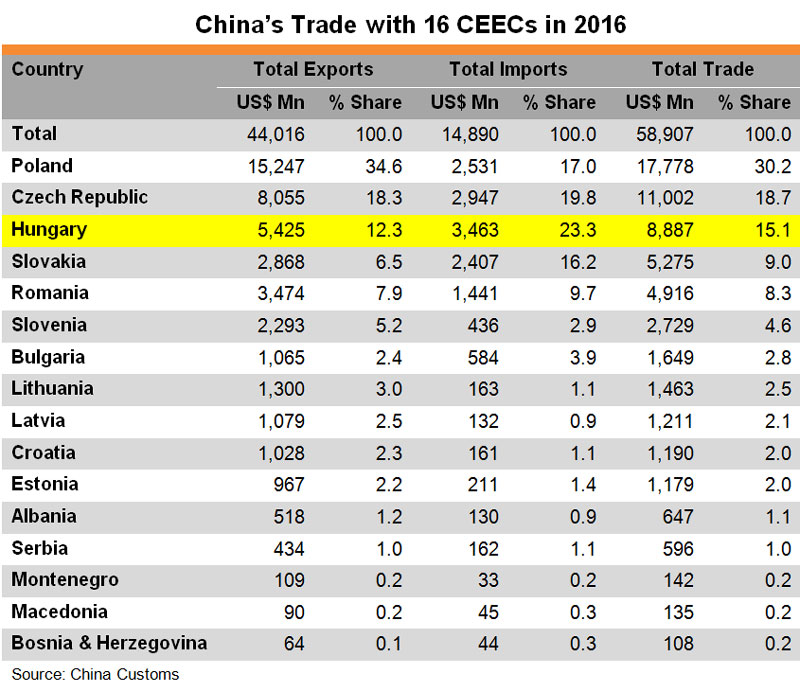 Table: China Trade with 16 CEECs in 2016