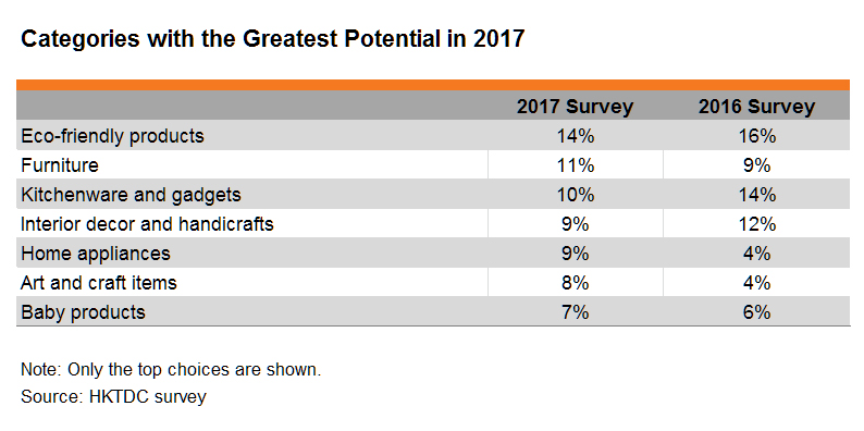 Table: Categories with the Greatest Potential in 2017
