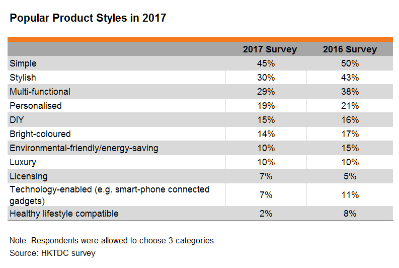 Table: Popular Product Styles in 2017