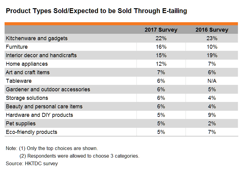Table: Product Types Sold_Expected to be Sold Through E-tailing