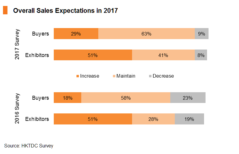 Chart: Overall Sales Expectations in 2017