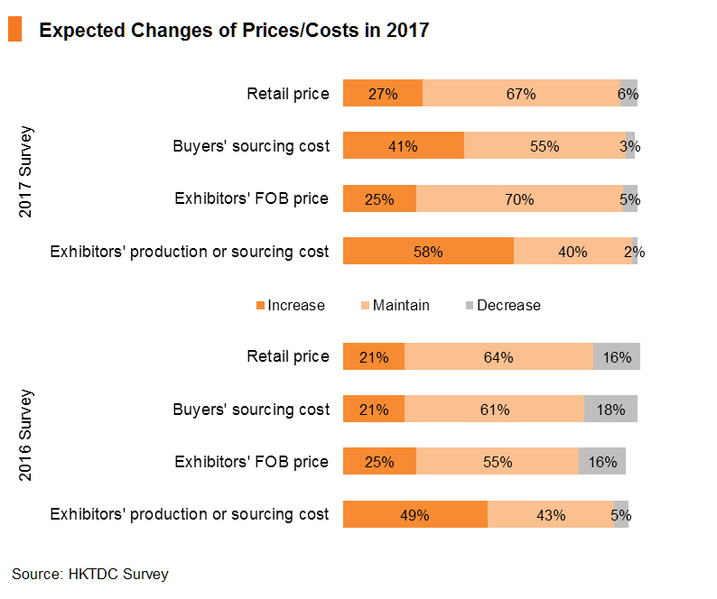 Chart: Expected Changes of Prices_Costs in 2017
