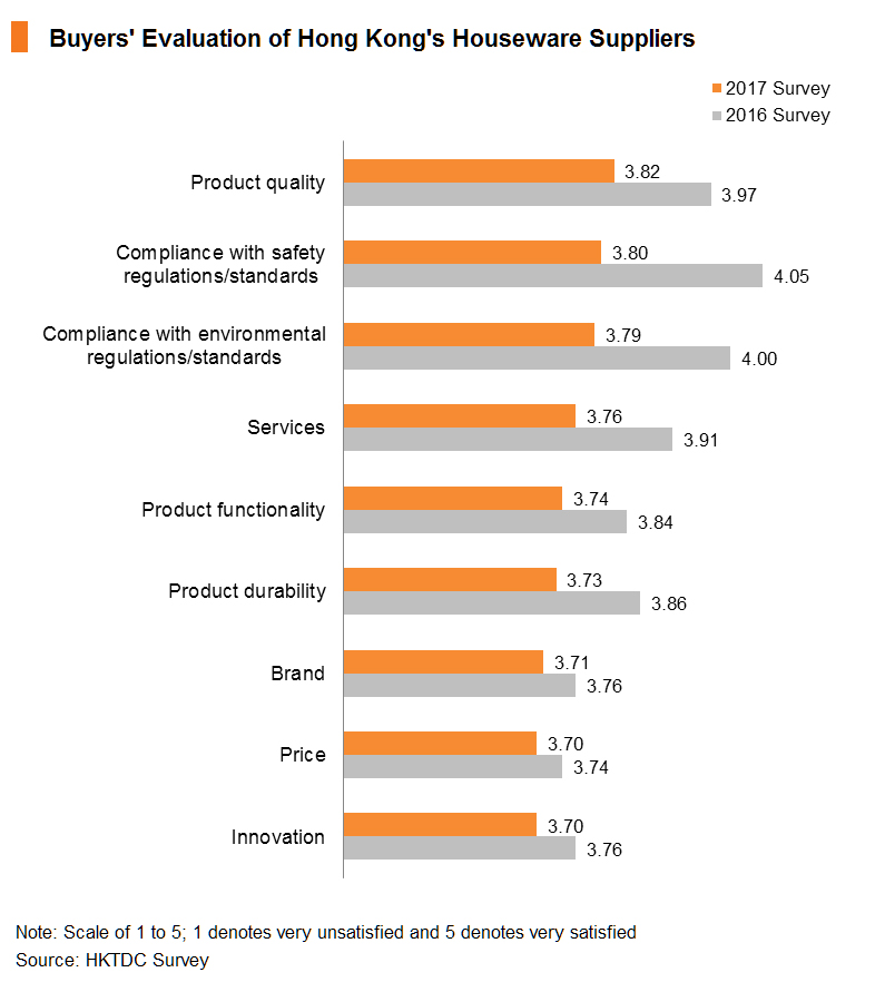 Chart: Buyers' Evaluation of Hong Kong's Houseware Suppliers