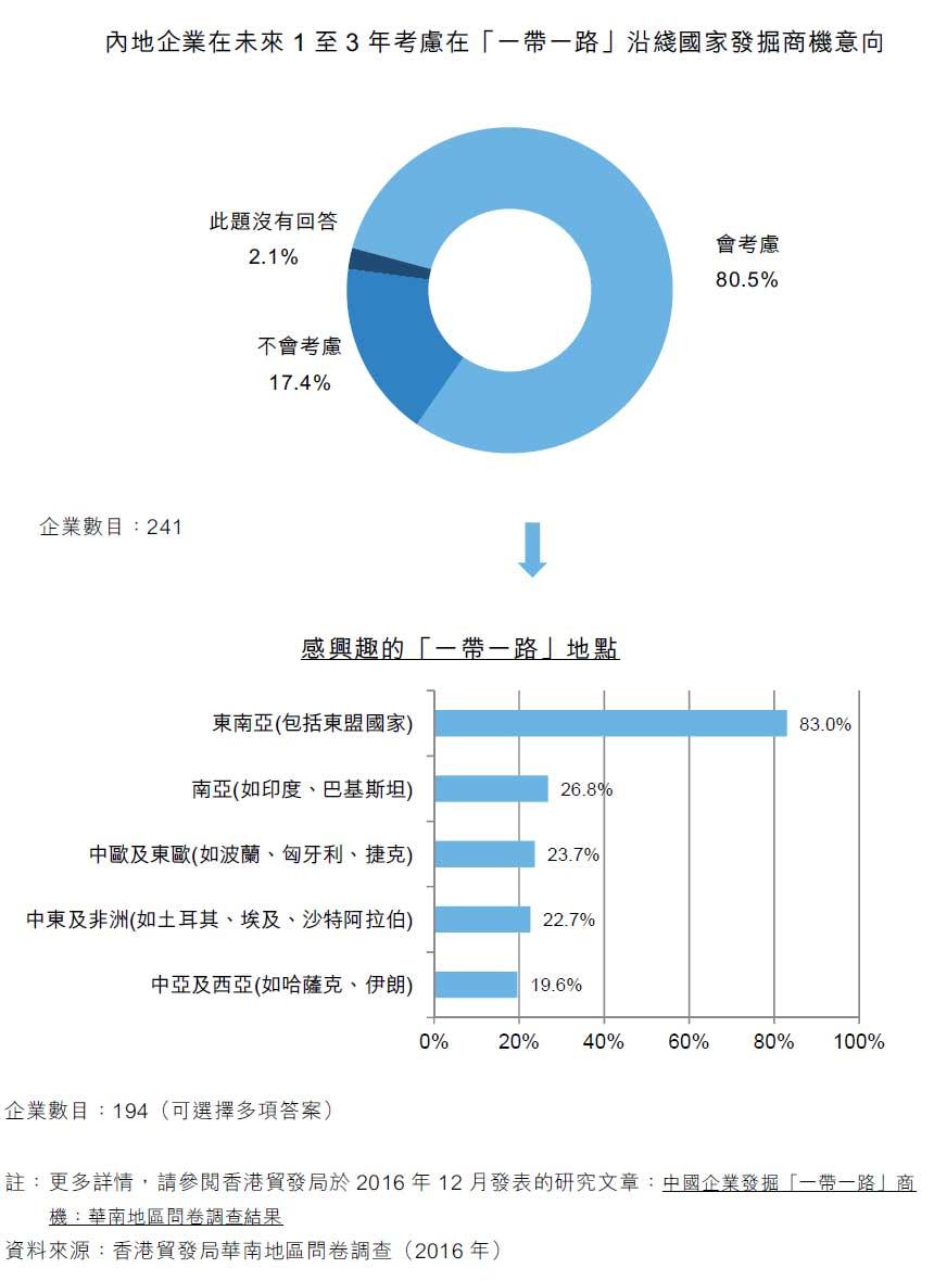 圖:內地企業在未來1至3年考慮在「一帶一路」沿綫國家發掘商機意向