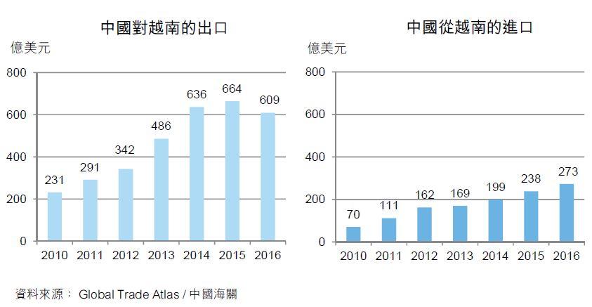 图:中国对越南的出口
