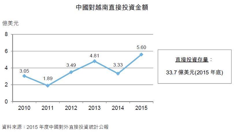 图:中国对越南直接投资金额