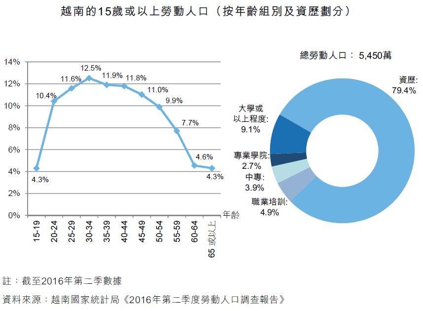 图:越南的15岁或以上劳动人口(按年龄组别及资历划分)