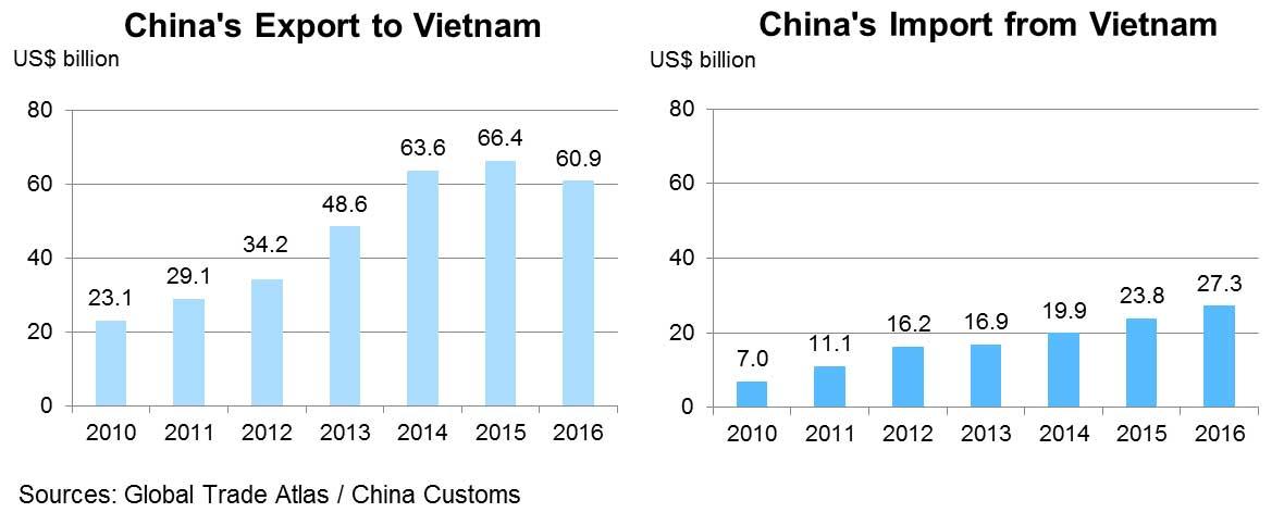Chart: China's Export to Vietnam
