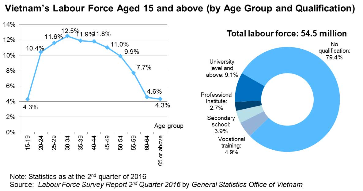 Chart: Vietnam's Labour Force Aged 15 and above (by Age Group and Qualification)