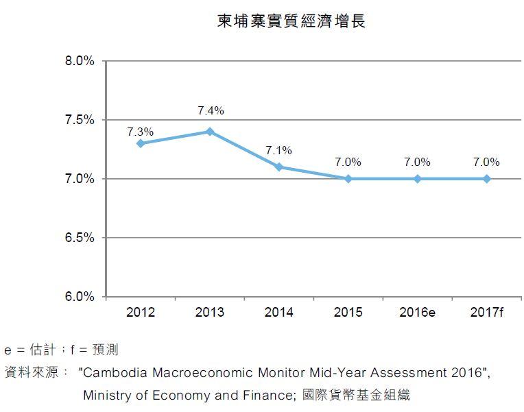 圖:柬埔寨實質經濟增長