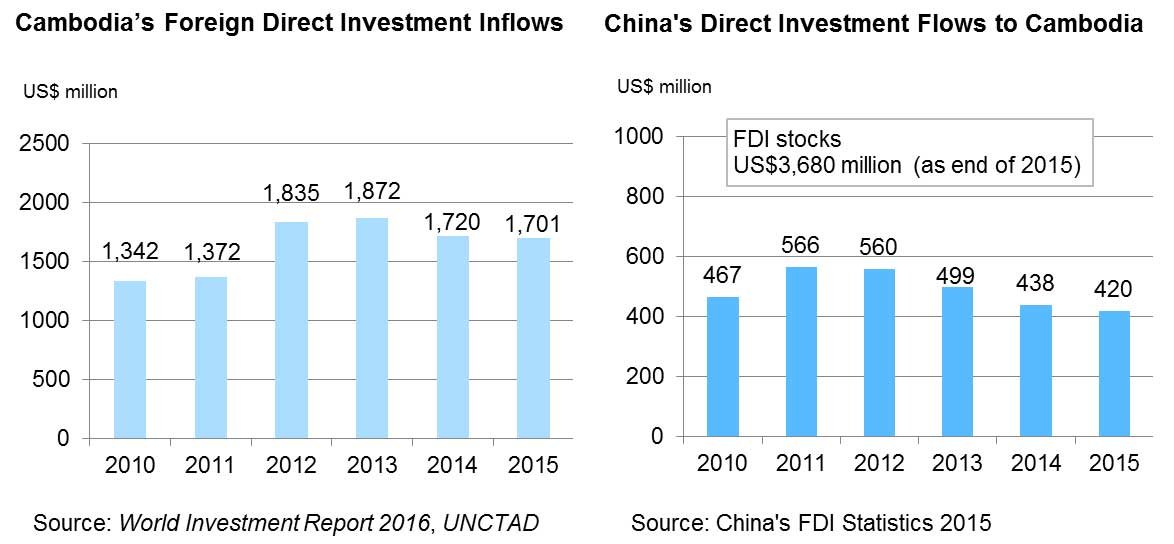 Chart: Cambodia's Foreign Direct Investment Inflows