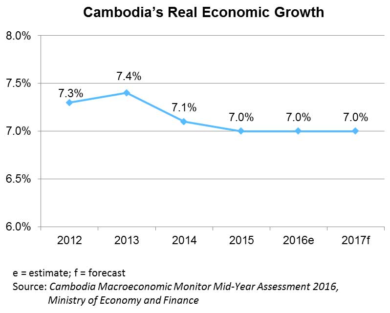 Chart: Cambodia's Real Economic Growth