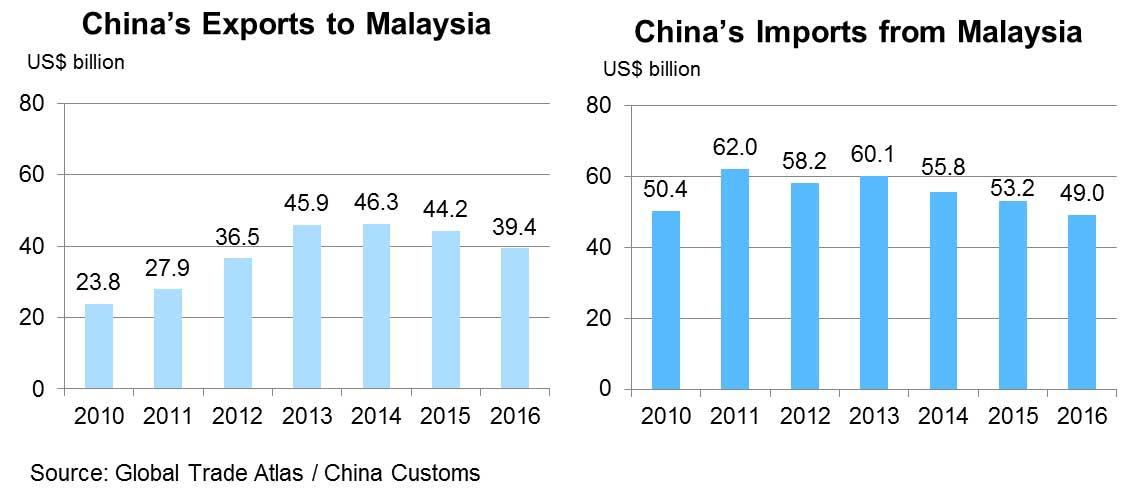Chart: China's Exports to Malaysia
