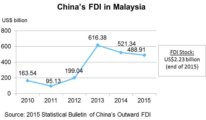 Chart: China's FDI in Malaysia