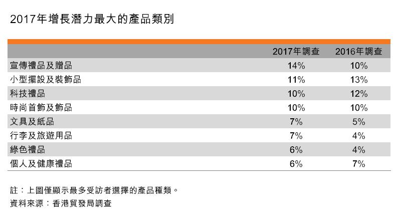 表:2017年增長潛力最大的產品類別