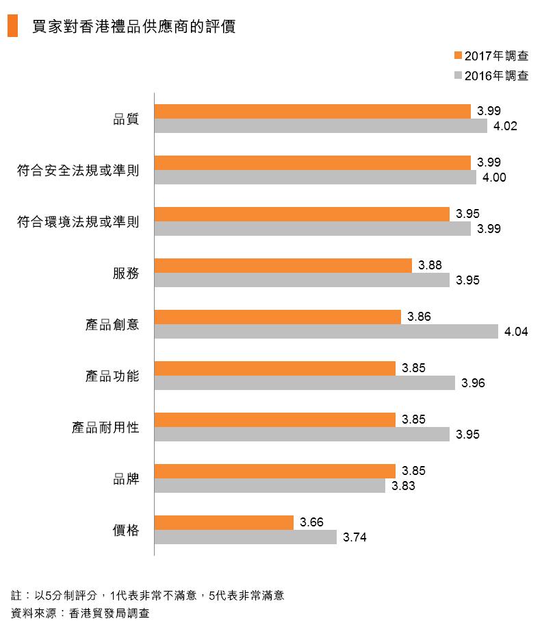 圖:買家對香港禮品供應商的評價