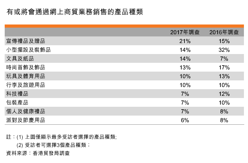 表:有或將會通過網上商貿業務銷售的產品種類