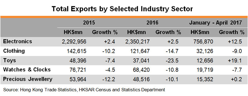 Table: Total Exports by Selected Industry Sector