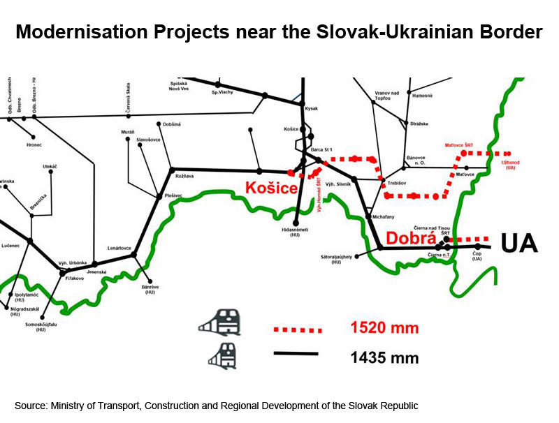 Picture: Modernisation Projects near the Slovak-Ukrainian Border