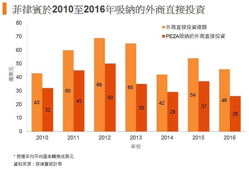 圖: 菲律賓於2010至2016年吸納的外商直接投資