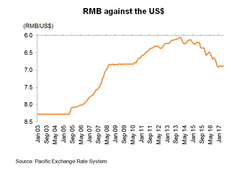 Chart: RMB against the US$