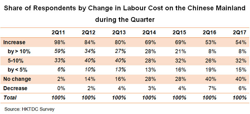 Table: Share of Respondents by Change in Labour Cost on the Chinese Mainland during the Quarter