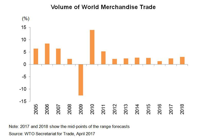 Chart: Volume of World Merchandise Trade
