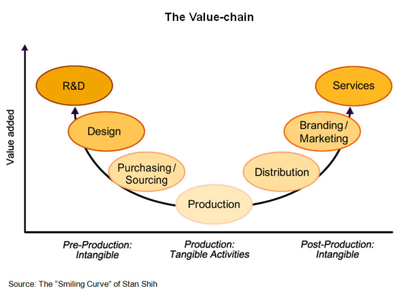 Chart: The Value-chain