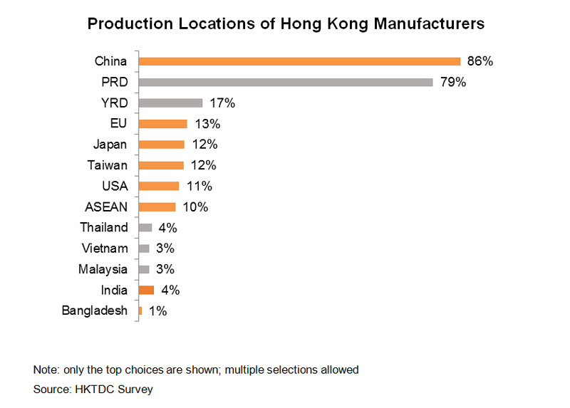Chart: Production Locations of Hong Kong Manufacturers
