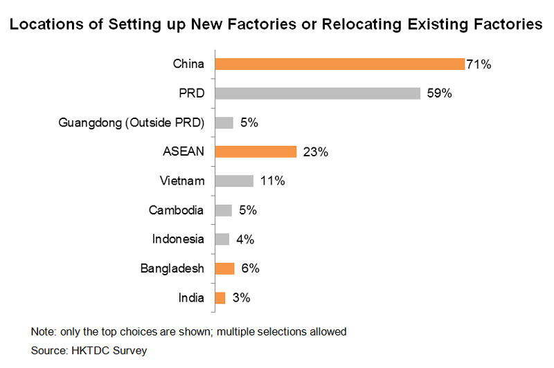 Chart: Locations of Setting up New Factories or Relocating Existing Factories