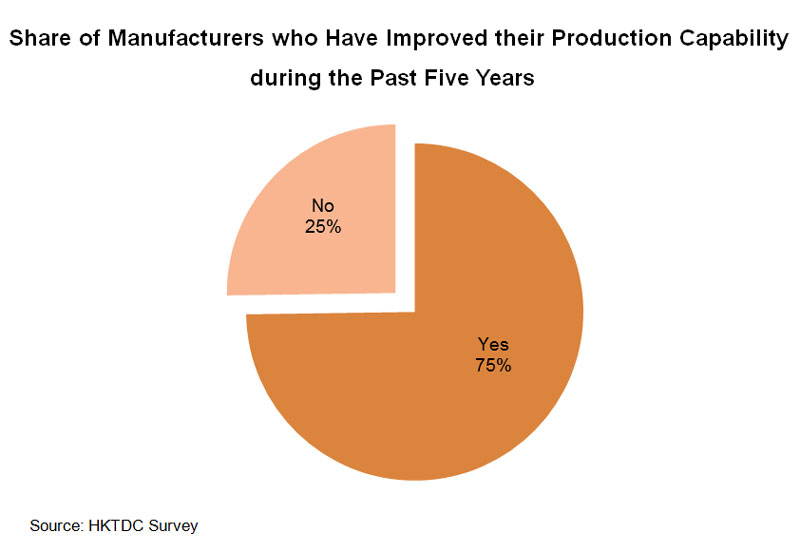 Chart: Share of Manufacturers who Have Improved their Production Capability
