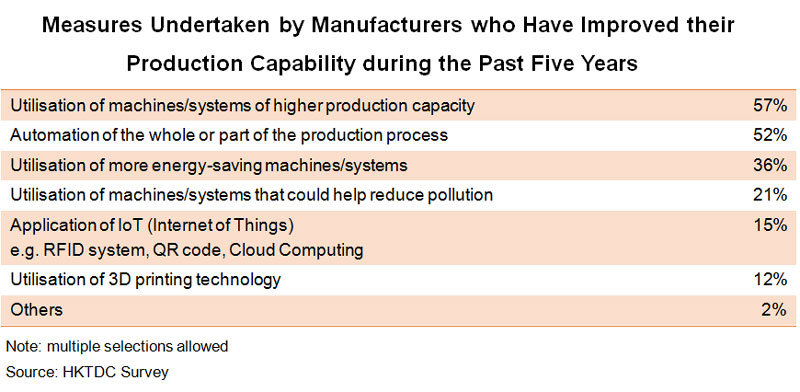 Table: Measures Undertaken by Manufacturers who Have Improved their Production Capability
