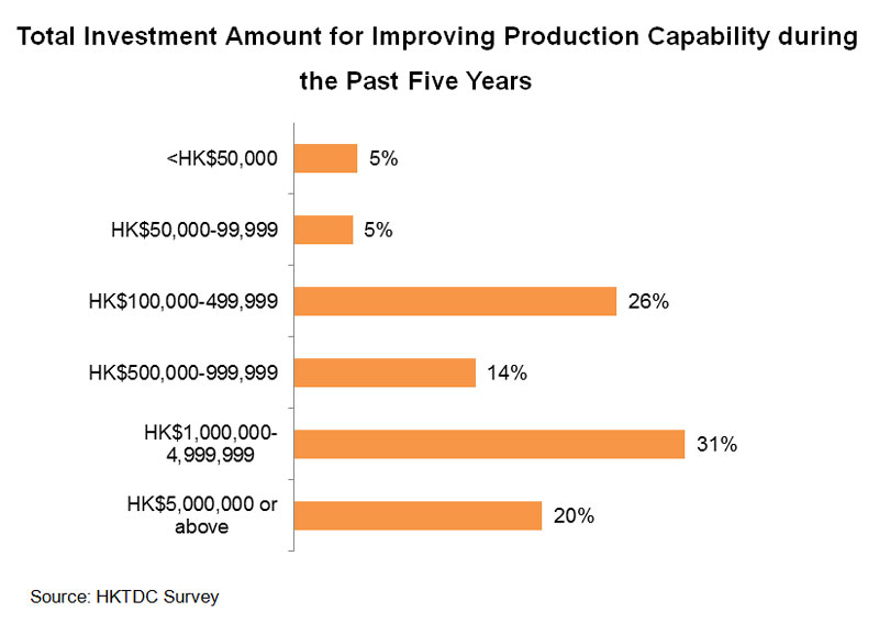 Chart: Total Investment Amount for Improving Production Capability during the Past Five Years