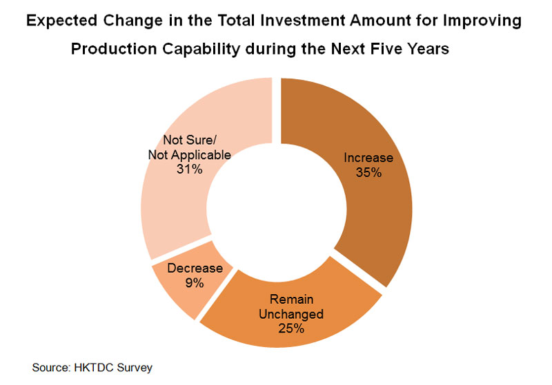Chart: Expected Change in the Total Investment Amount for Improving Production Capability