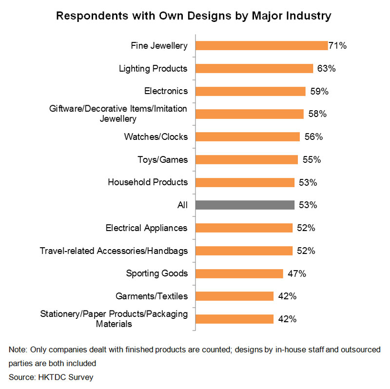 Chart: Respondents with Own Designs by Major Industry