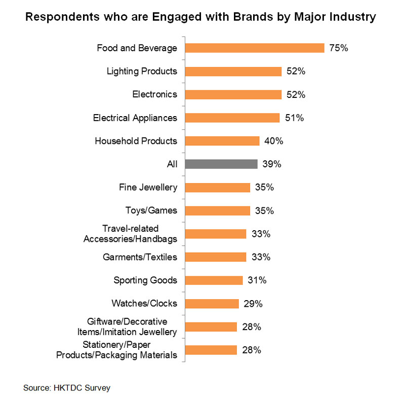 Chart: Respondents who are Engaged with Brands by Major Industry