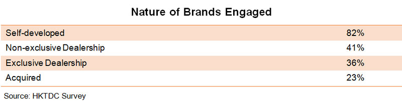 Table: Nature of Brands Engaged