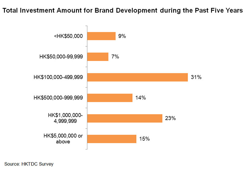Chart: Total Investment Amount for Brand Development during the Past Five Years