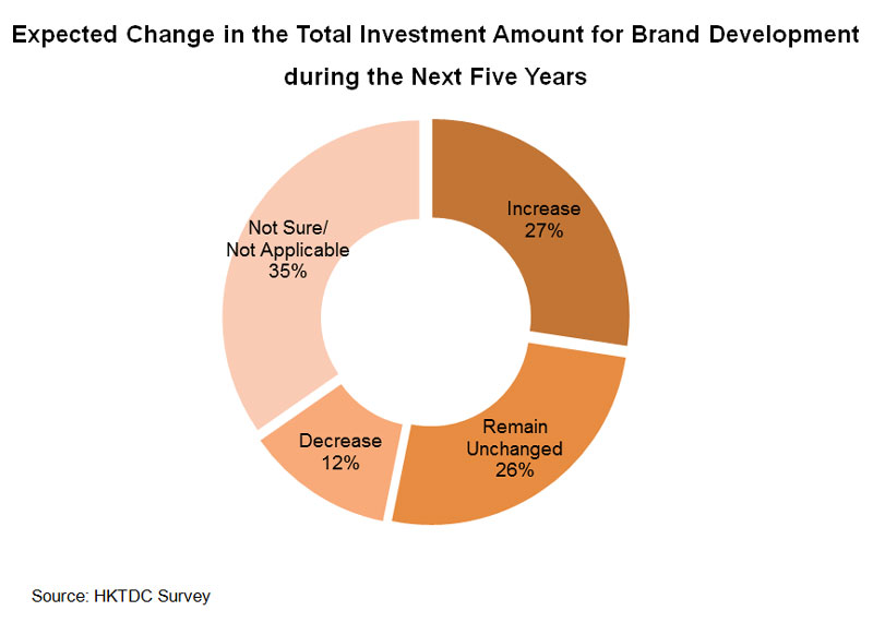 Chart: Expected Change in the Total Investment Amount for Brand Development