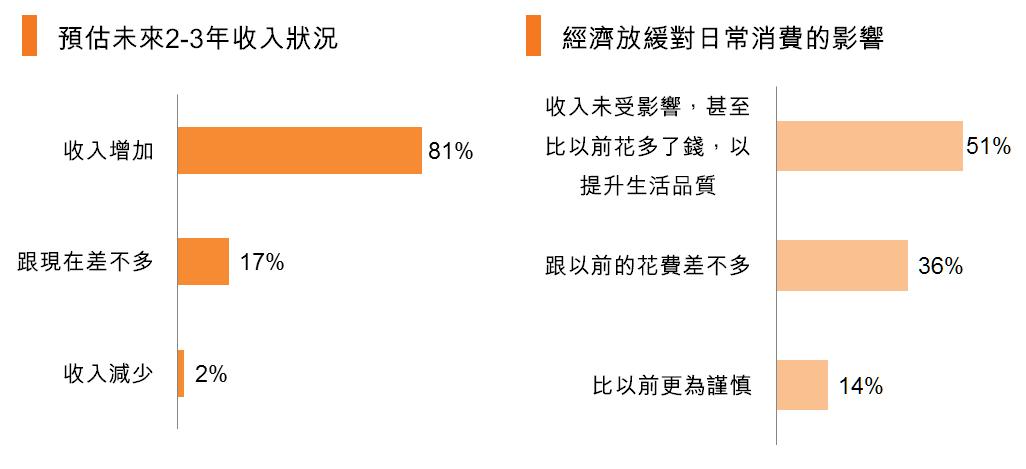 圖:預估未來2-3年收入狀況_經濟放緩對日常消費的影響