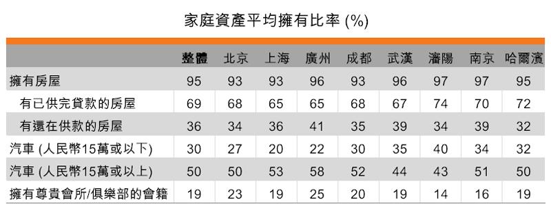表:家庭資產平均擁有比率 (%)