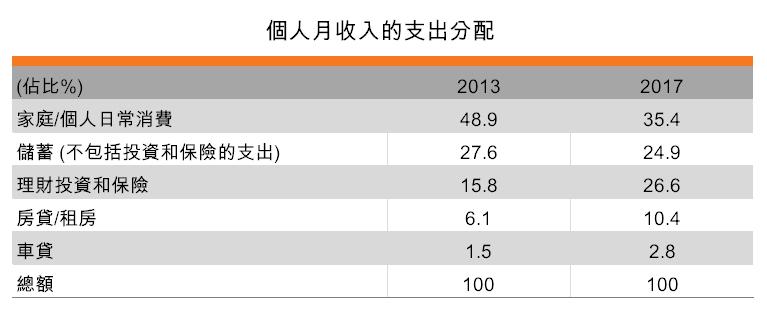 表:個人月收入的支出分配