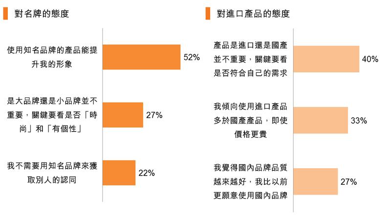 圖:對名牌的態度_對進口產品的態度