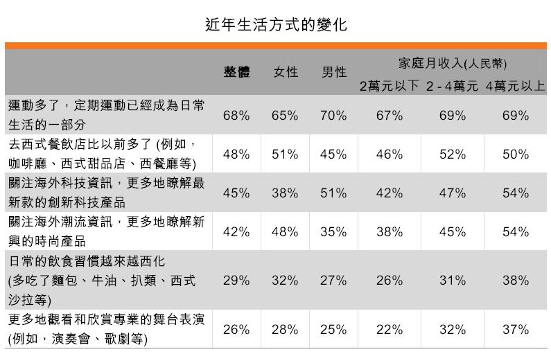 表:近年生活方式的變化