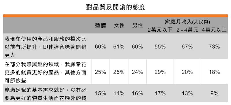 表:對品質及開銷的態度