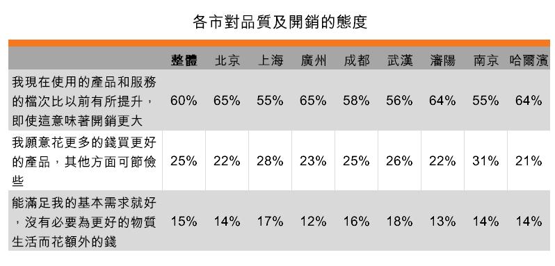 表:各市對品質及開銷的態度