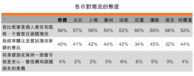 表:各市對潮流的態度