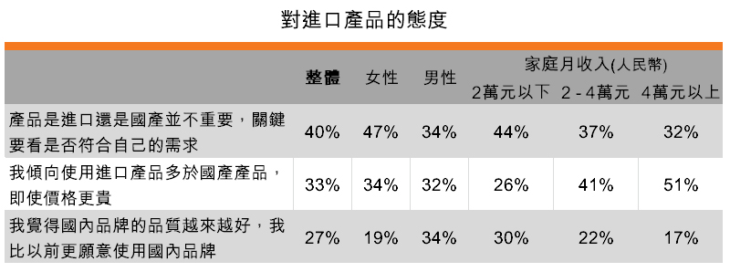 表:對進口產品的態度