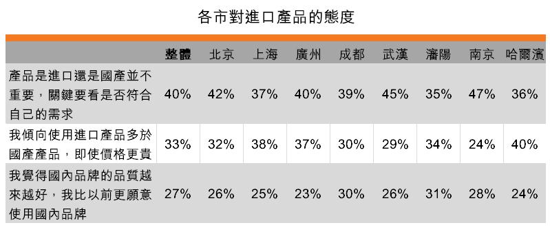 表:各市對進口產品的態度