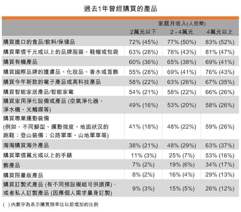 表:過去1年曾經購買的產品